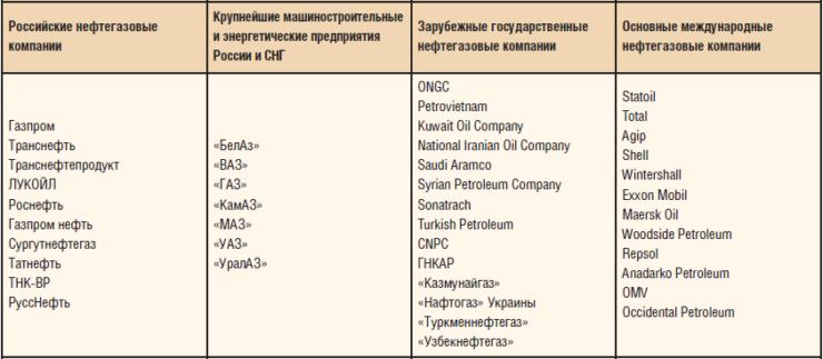 Основные потребители «ТМК»