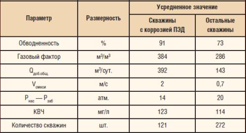 Параметры эксплуатации скважин с коррозией ПЭД и остальных скважин