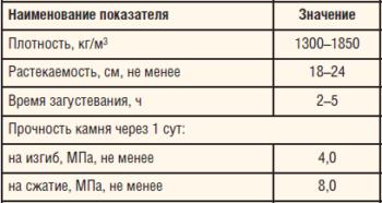 Таблица 6. Параметры ЭТРУО