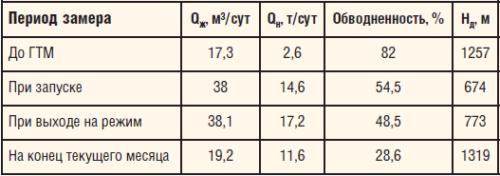 Таблица. Параметры работы скважины