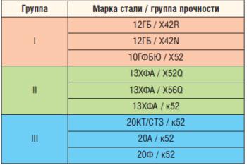 Таблица 4. Перечень исследуемых материалов НГПТ