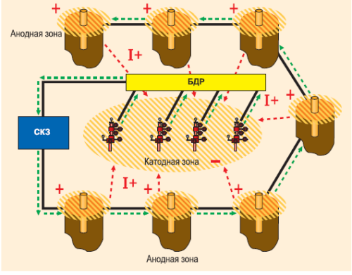Перспективный вариант электрохимической защиты погружного оборудования