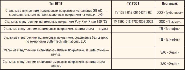 Таблица 6. Подбор стальных труб с внутренним полимерным покрытием для ПТП объектов Уса Р+С и Баяндыского месторождения (комплектация материалами испытательного стенда на ДНС «Баяндыское» и ДНС-В1)