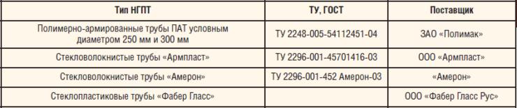 Таблица 7. Подбор трубы из композитных материалов для ПТП объектов Уса Р+С и Баяндыского месторождения (комплектация материалами испытательного стенда на ДНС «Баяндыское» и ДНС-В1), трубы из композитных материалов