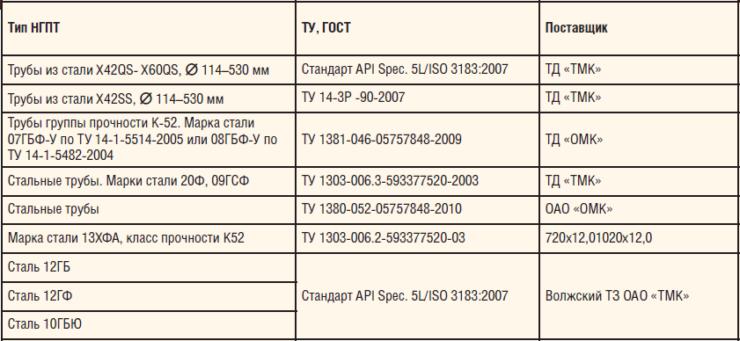 Таблица 5. Подбор углеродистых, низколегированных сталей для изготовления ПТП для обустройства объектов Баяндыского месторождения (комплектация материалами стойкими к СКРН)