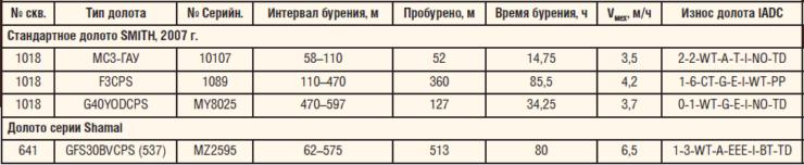 Таблица 1. Показатели бурения стандартными шарошечными долотами SMITH и долотами серии Shamal