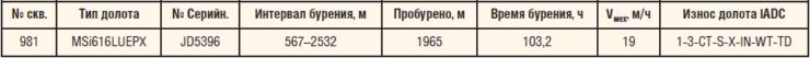 Таблица 3. Показатели бурения в секции 215,9 мм за 2010 год