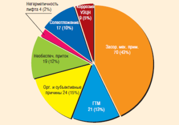 Причины отказов УЭЦН, оборудованных центраторами с анодной защитой