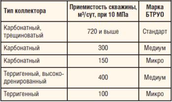 Таблица 3. Применение марок БТРУО в зависимости от типа коллектора