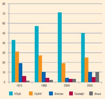 Прогнозируемое распределение добычи нефти по способам в РФ