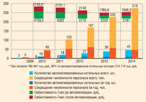 Программа сбережения теплоэнергии на 2010-2014 гг.