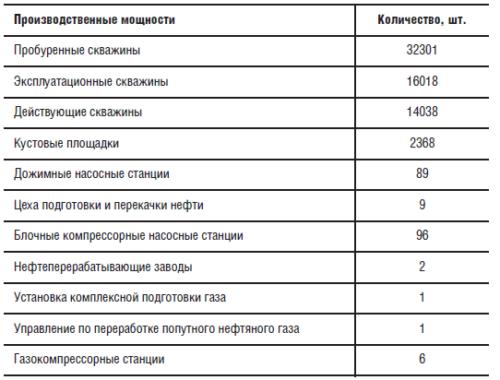 Производственные мощности ООО «ЛУКОЙЛ-Западная Сибирь»