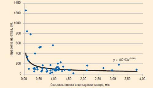 Расчет скорости смеси без учета газовыделения