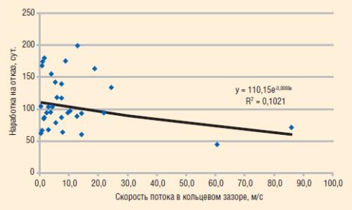 Расчет скорости смеси с учетом газовыделения