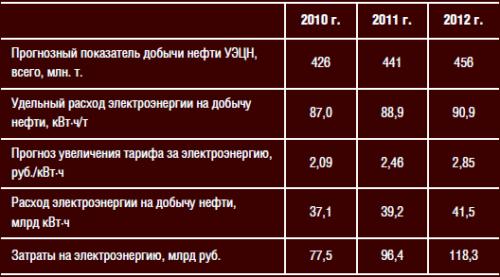 Расчетные показатели энергозатрат на добычу нефти УЭЦН в России
