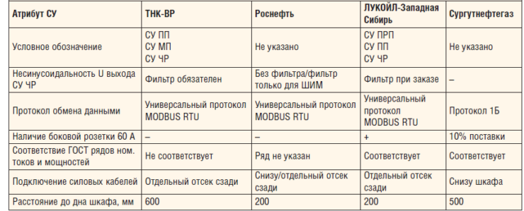 Таблица 1. Расхождения в технических требованиях нефтяных компаний к СУ