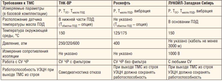 Таблица 2. Расхождения в технических требованиях нефтяных компаний к ТМС
