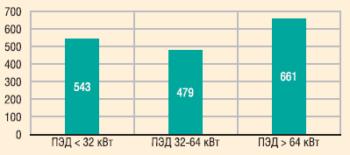 Распределение фонда скважин по типоразмерам асинхронных ЭД (на 01.01.2010 г.)