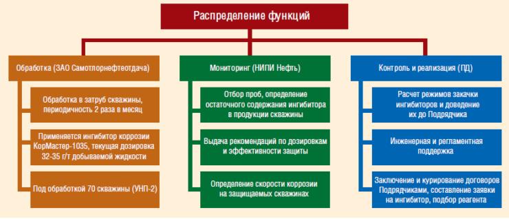 Распределение функций при реализации защиты от коррозии подземного оборудования скважин Ершового месторождения