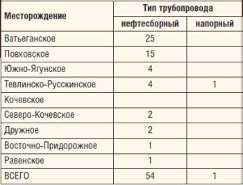 Таблица 4. Распределение коррозионно-опасных участков нефтепроводов по месторождениям ТПП «Когалымнефтегаз»