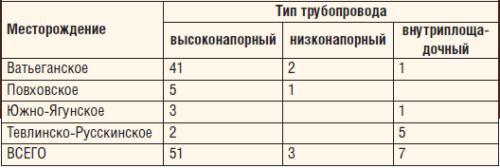 Таблица 5. Распределение коррозионно-опасных участков водоводов по месторождениям ТПП «Когалымнефтегаз»