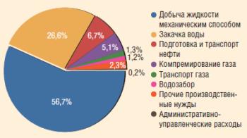 Распределение потребления электроэнергии по производственным процессам
