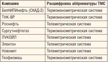 Таблица 4. Расшифровка аббревиатуры ТМС у разных компаний