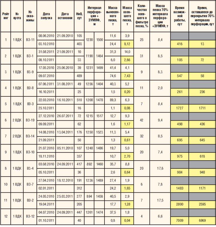 Таблица 1. Рейтинг скважин по возможной НнО