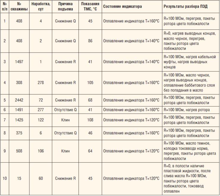 Таблица 5. Результаты эксплуатационных испытаний с применением термоиндикаторов
