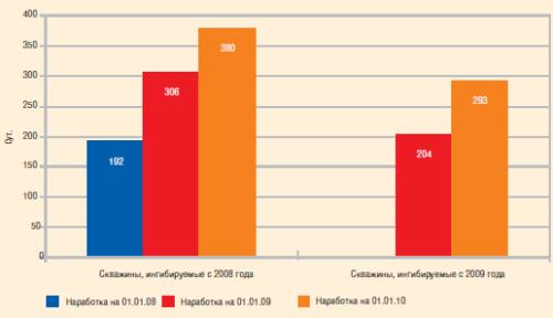Результаты ингибиторной защиты в 2009 году