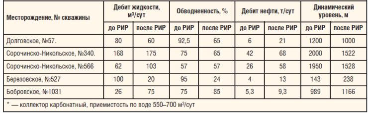 Таблица 7. Результаты испытаний БТРУО на скважинах ОАО «Оренбургнефть» в 2008–2009 гг.*