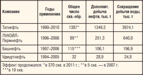 Таблица 1. Результаты применения технологии обработки добывающих скважин с использованием реагента СНПХ-9633 в различных нефтегазодобывающих предприятиях