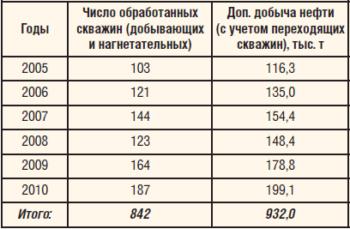 Таблица 2. Результаты применения технологий на основе реагента СНПХ-9633 в ОАО «Татнефть»