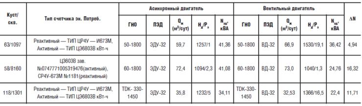 Результаты замеров потребляемой мощности в ТПП «Когалымнефтегаз»