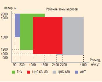 Рис. 1. Диапазон насосного оборудования по производительности и напору системы ППД ОАО «Татнефть»