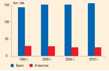 Рис. 1. Динамика эксплуатационного фонда в России, 1995–2010 гг.