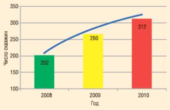 Рис. 1. Динамика фонда скважин, подверженного солеотложению, НГДУ «Сургутнефть», 2008-2010 гг.