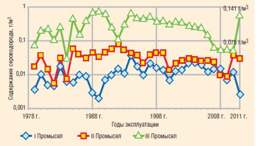 Рис. 1. Изменение содержания сероводорода в попутном газе по нефтепромыслам «Белоруснефть»