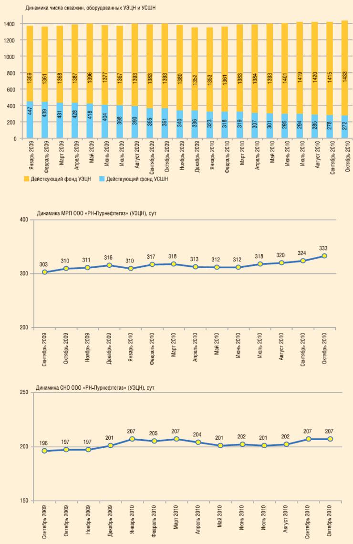 Рис. 1. Основные показатели работы скважин действующего фонда в ООО « РН-Пурнефтегаз» за 2009-2010 гг.