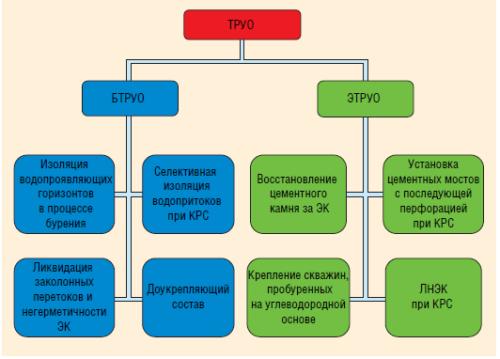 Рис. 1. Применение ТРУО при строительстве и эксплуатации скважин