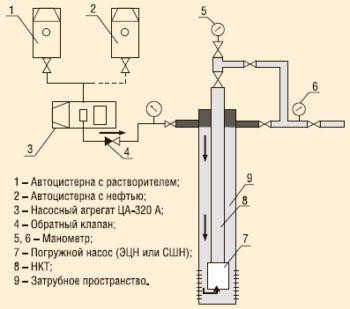 Рис. 1. Промывка скважин растворителем «Пральт НК»