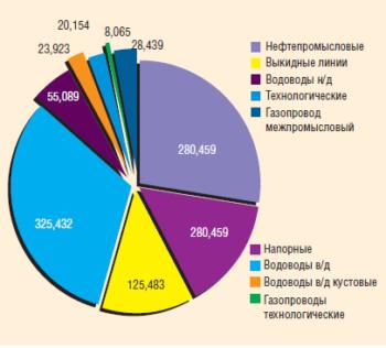 Рис. 1. Протяженность трубопроводов НГДУ-1 по состоянию на январь 2012 г., км