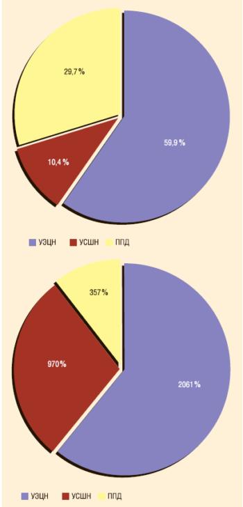 Рис. 1. Распределение фонда скважин и количество текущих ремонтов по ТПП «Когалымнефтегаз» за 9 месяцев 2010 г.