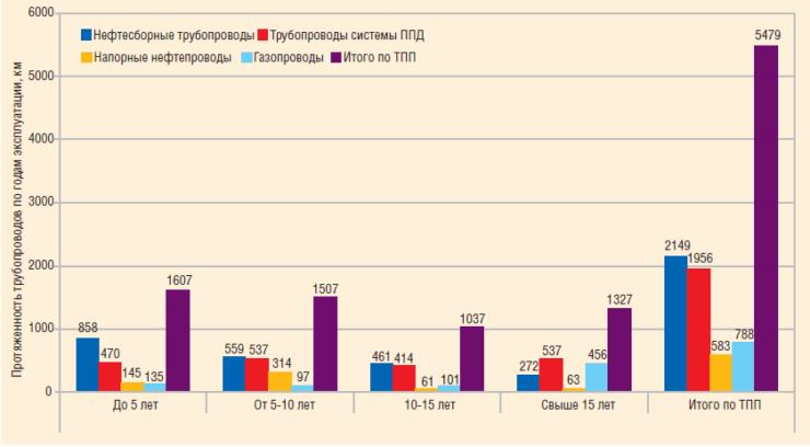 Рис. 1. Распределение трубопроводных систем ТПП «Когалымнефтегаз» по срокам эксплуатации
