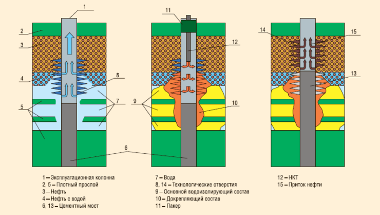 Рис. 1. Схема селективной изоляции водопритока