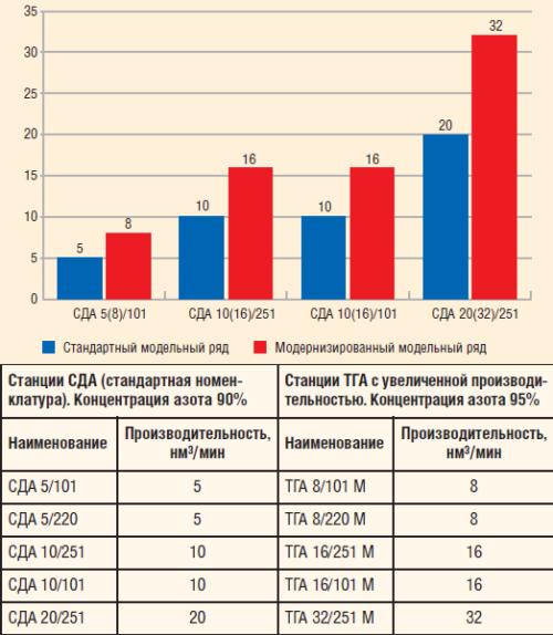Рис. 1. Сравнение производительности стандартных и модернизированных азотных станций ТГА