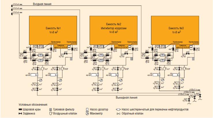 Рис. 1. Технологическая схема блока дозирования реагентов