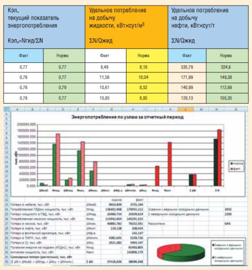 Рис. 10. Итоговый отчет: обобщенные показатели и диаграммы