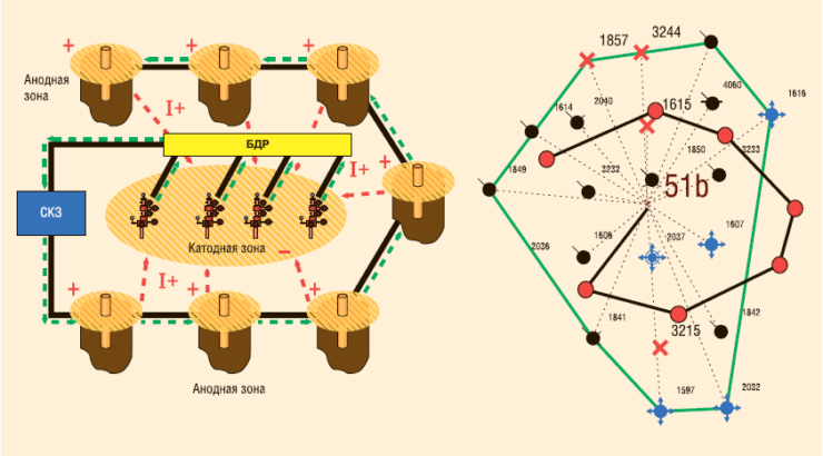 Рис. 10. Перспективный вариант схемы электрохимической защиты погружного оборудования