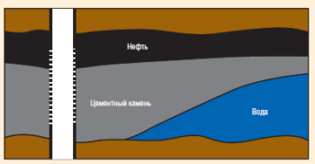 Рис. 10. Схема работы скважины после проведения селективной изоляции